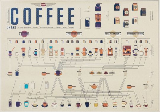Poster - Coffee i gruppen RUM / Hall / Posters / Tavlor hos Reforma Sthlm  (Poster-Coffee)
