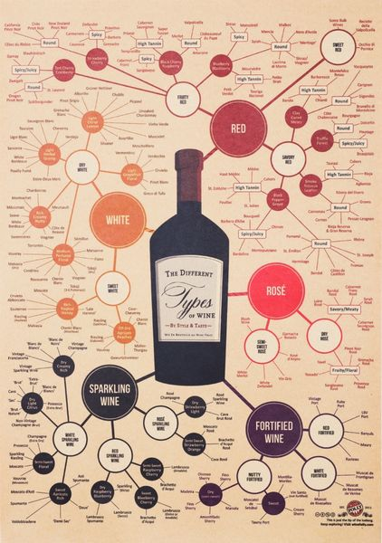 Poster - The Different Types of Wines i gruppen RUM / Hall / Posters / Tavlor hos Reforma Sthlm  (Poster-Wines)