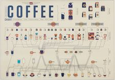 Poster - Coffee