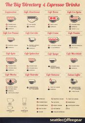 Poster - Directory of Espresso Drinks